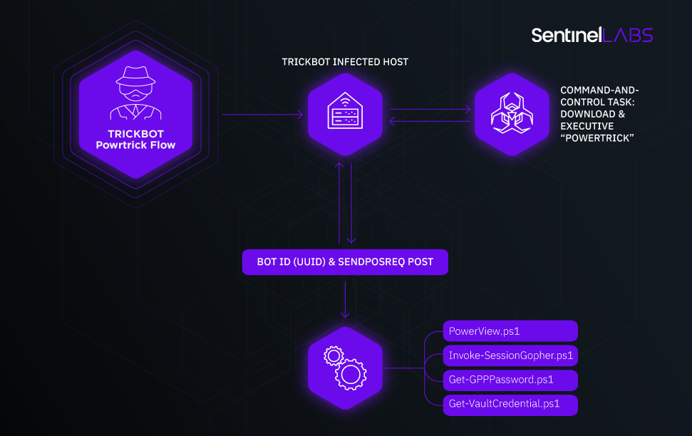 SentinelLabs | PowerTrick execution flow