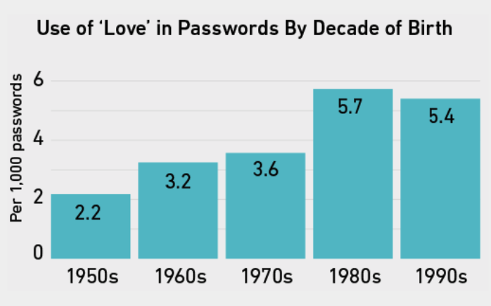 A graph of the use of the word love in password by decade of birth