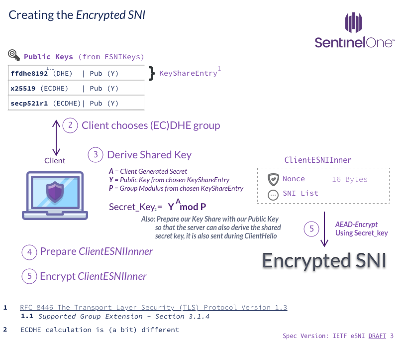 image of Creating Encrypted SNI