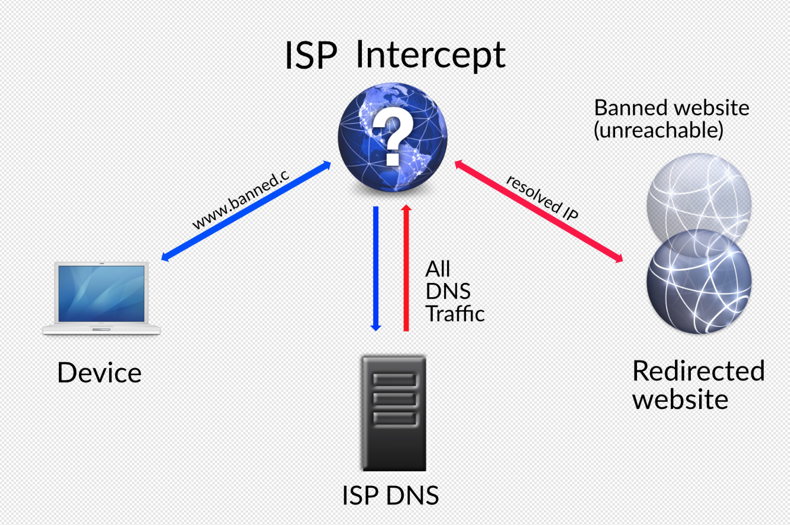 image of man-in-the-middle attack ISP